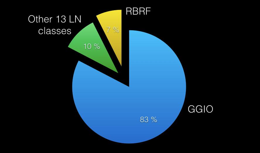 Chart 3 - Logical nodes transmitted via GOOSE