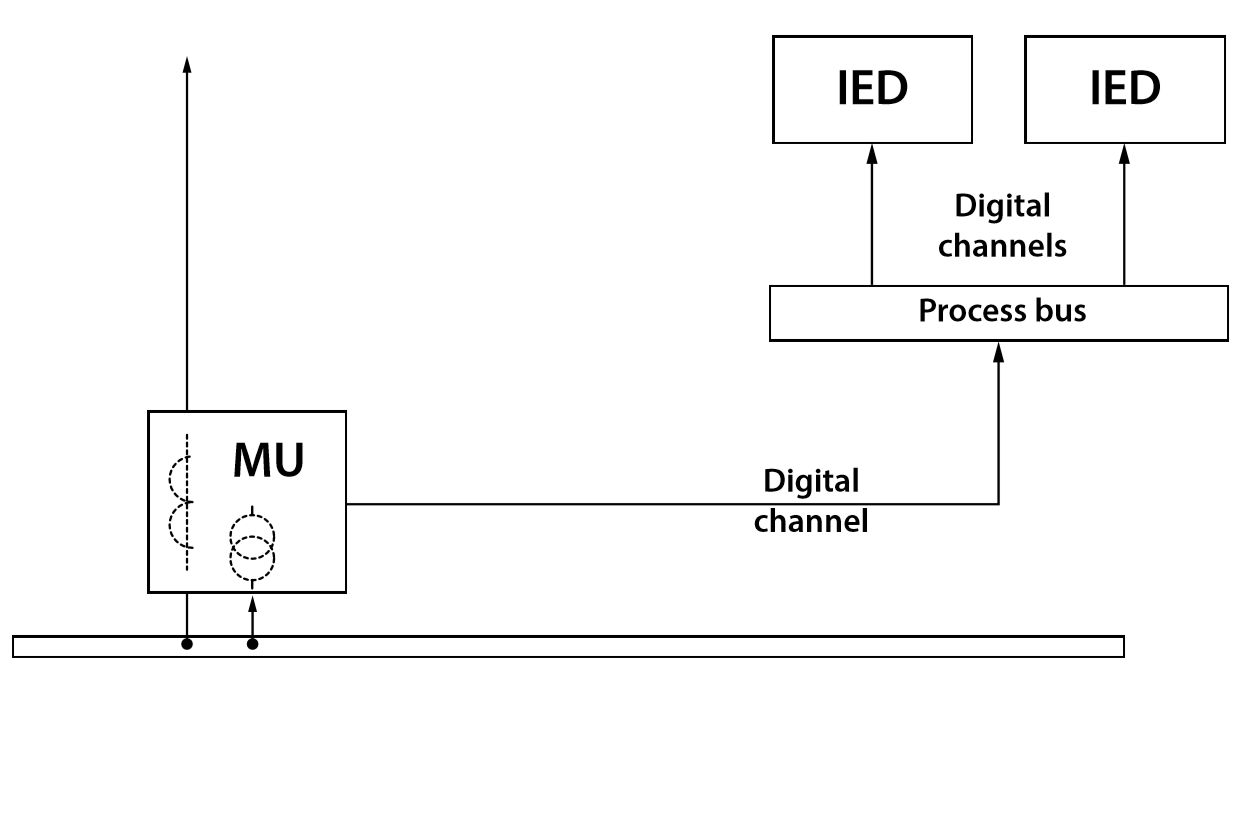 Figure 2. Providing digital data to protection and control IEDS over process bus network