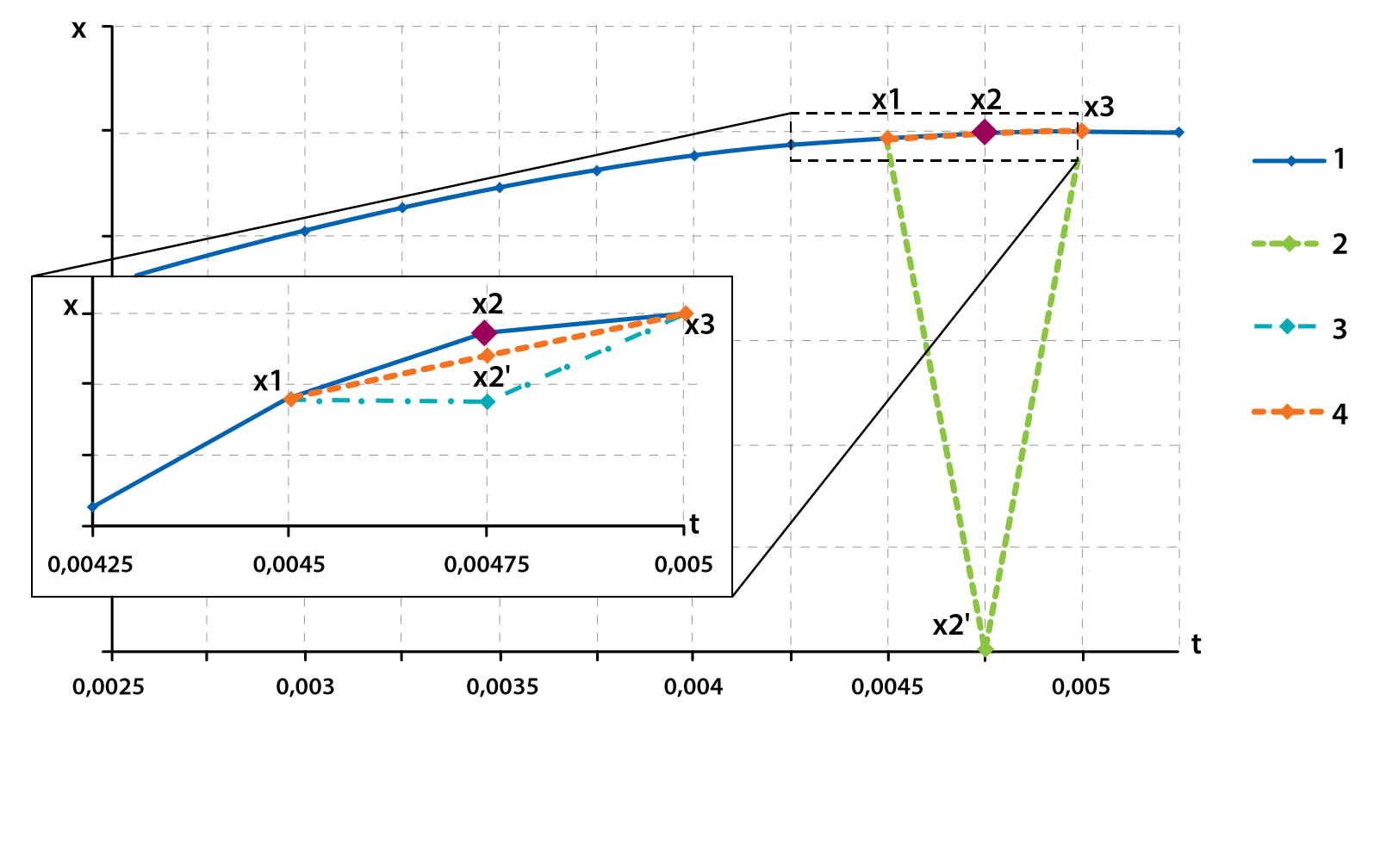 Figure 3. Methods of lost data recovery: curve 1 – original signal; curve 2 – zeroing out the lost reading; curve 3 – use of the previous reading; curve 4 – restoration of the lost sample through linear interpolation of the adjacent data points.
