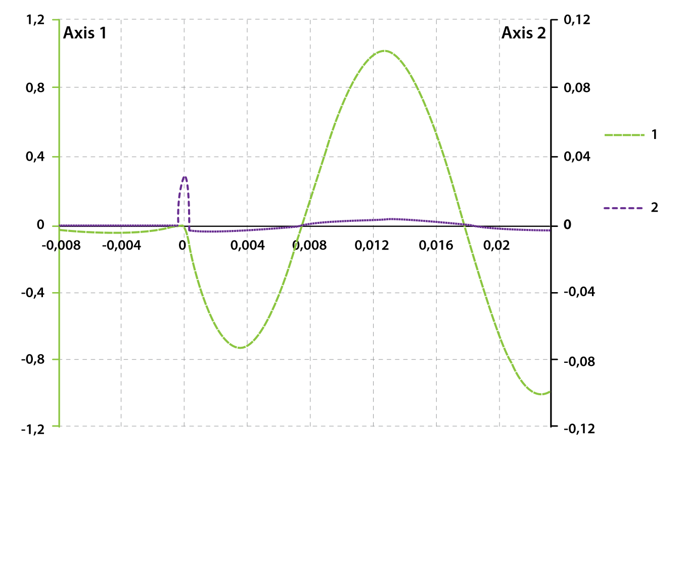 Figure 4. illustrates the accuracy of the linear interpolation for a power system transient. The original signal (curve 1) is plotted with the y-axis on the left (axis 1), and the error of the lost sample recovery calculated for each of the successive data points (curve 2) is plotted with the y-axis on the right (axis 2).