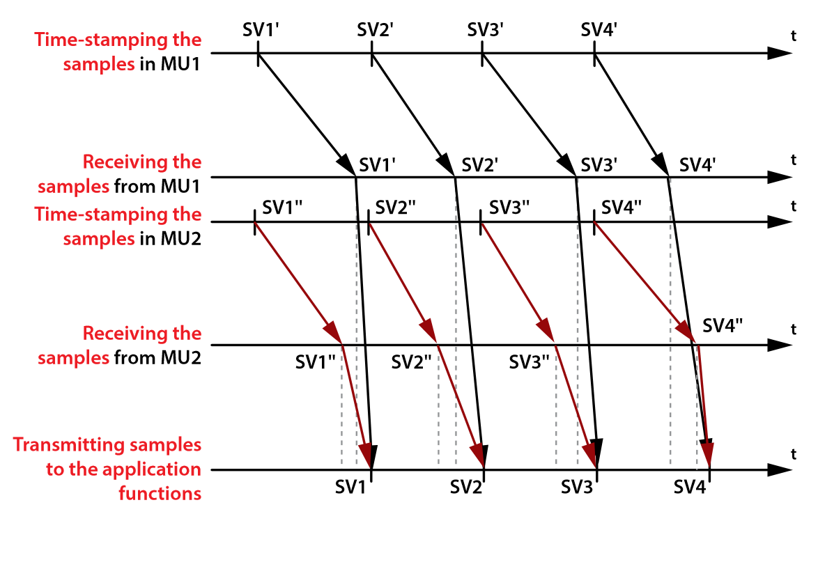 Figure 5. Aligning samples from different MUs