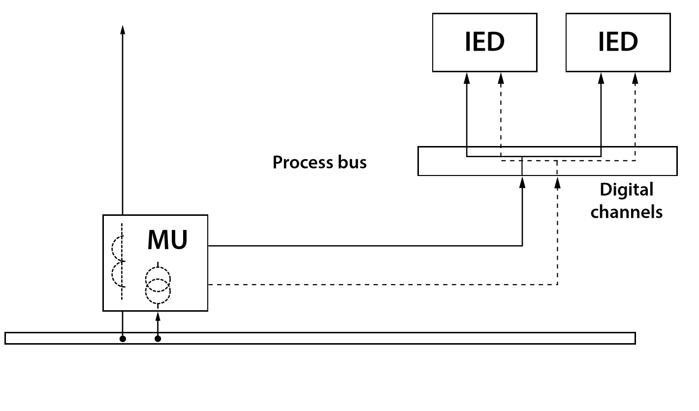 Figure 6. Communication channels redundancy