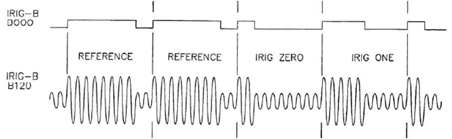 "Figure 2: IRIG-B specification for the start of message reference and the data pulses (""0"" and ""1"") for unmodulated and modulated signals."