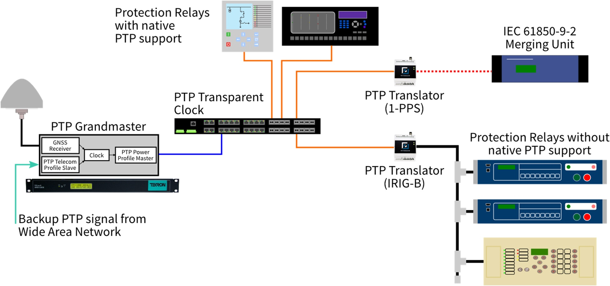 figure 5 white paper on implementing ptp in substations master clock system wiring diagram at reclaimingppi.co