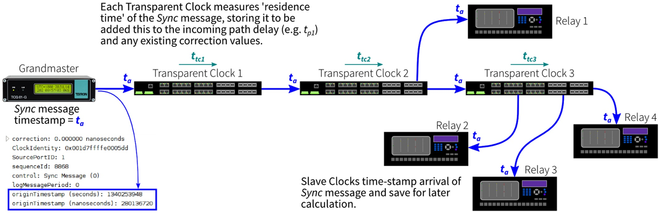 Figure 6: Graphical representation of Sync message travelling through a PTP network.