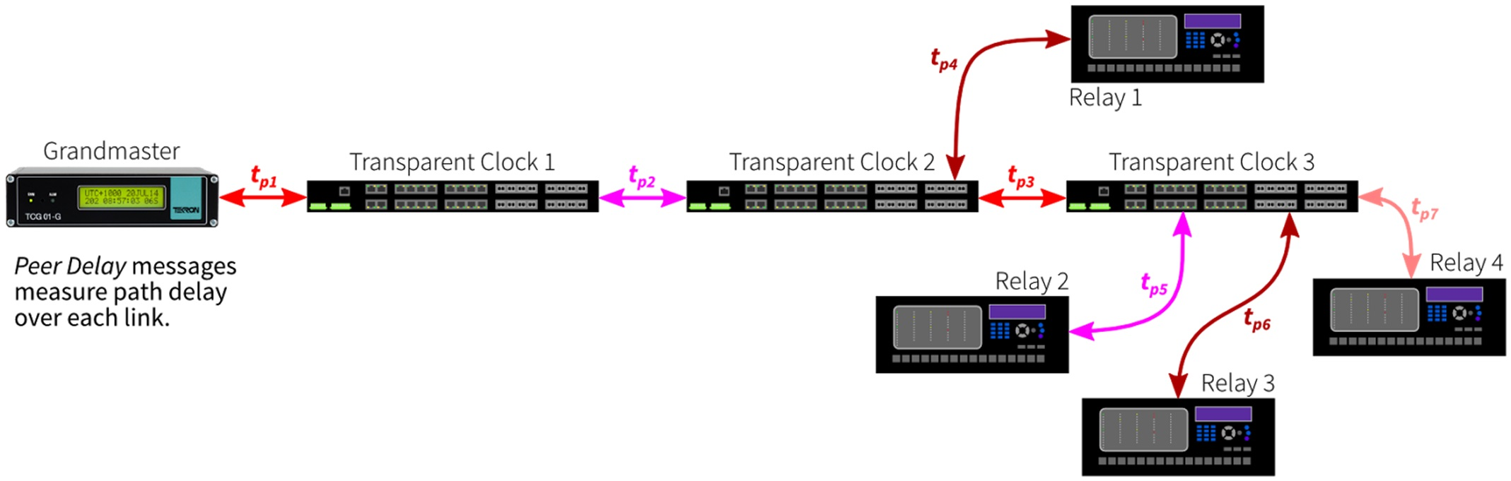 Figure 7: Peer Delay messages are exchanged across each link in the network and are not propagated.