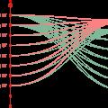 GOOSE: одно сообщение со всеми сигналами или несколько сообщений с группами сигналов?