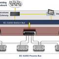 В Беларуси введена в работу подстанция с использованием технологии компании General Electric HardFiber Process Bus