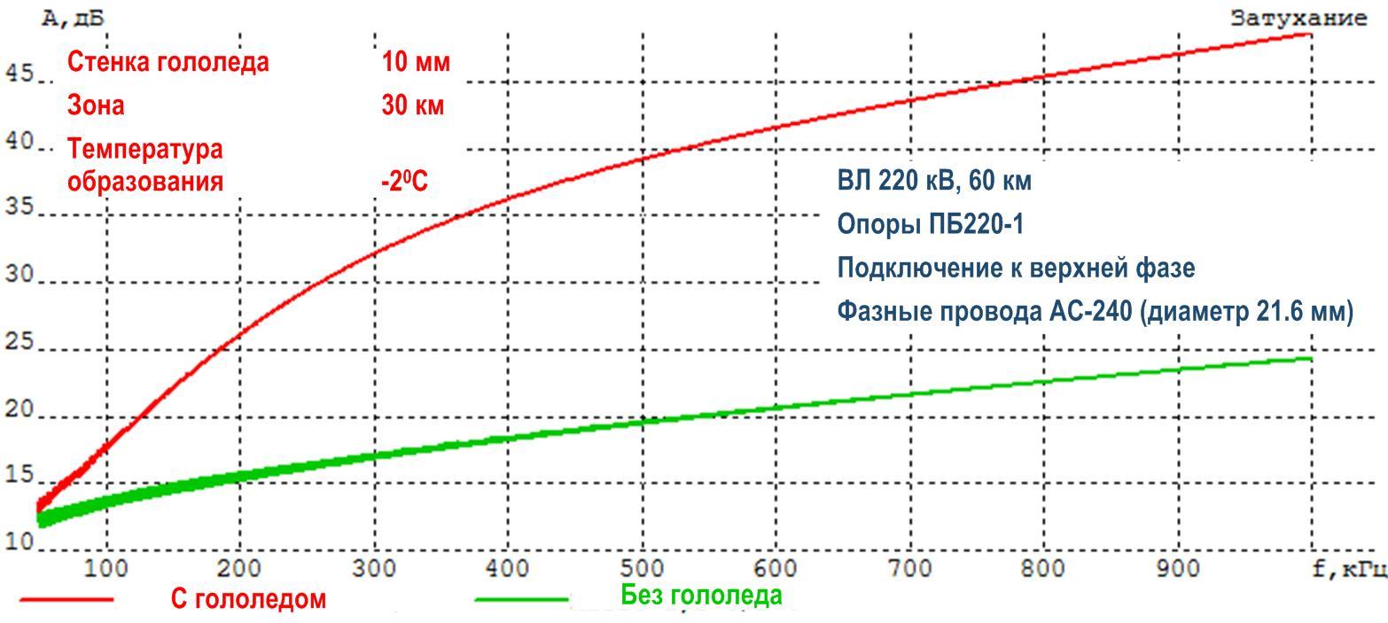 Пример частотной зависимости затухания ВЧ тракта