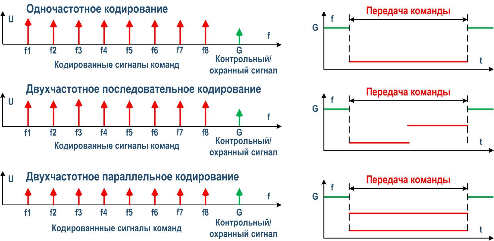 Кодированные ВЧ сигналы в УПАСК