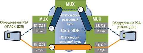 Рис. 3. Резервирование синхронных каналов РЗА