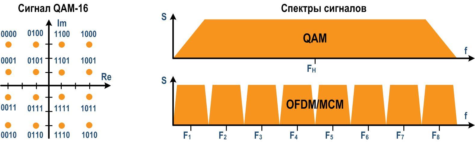 QAM и ODFM