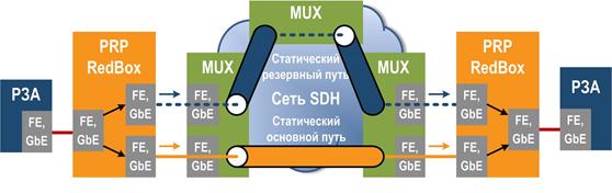 Рис. 4. Канал Ethernet