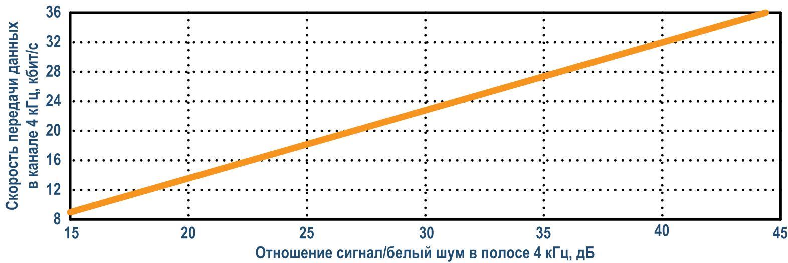 Скорость передачи данных в ЦВЧ канале с полосой 4 кГц при вероятности ошибки 10-6
