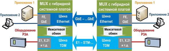 Рис. 5. Мультиплексор с гибридной системной платой