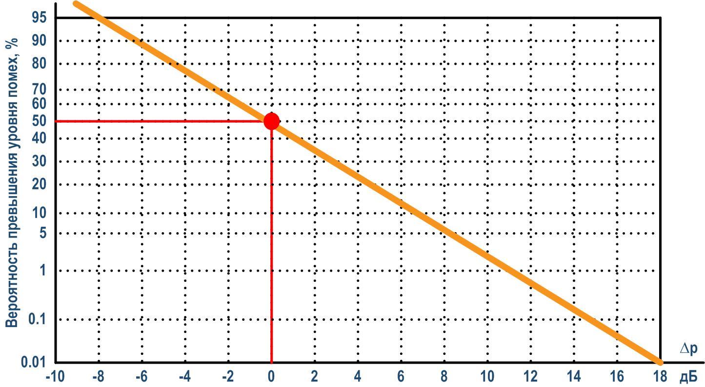 Вероятность превышения номинального уровня шумов ЛЭП