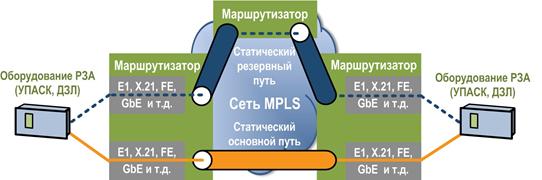 Рис. 6. Резервирование каналов по статическим путям в сети MPLS