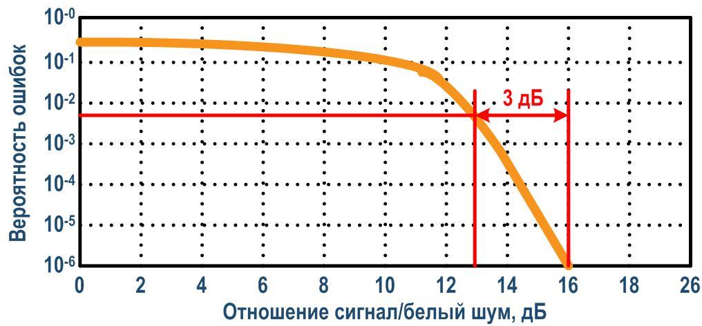 Пример зависимости вероятности ошибок в ЦВЧ канале от ОСШ