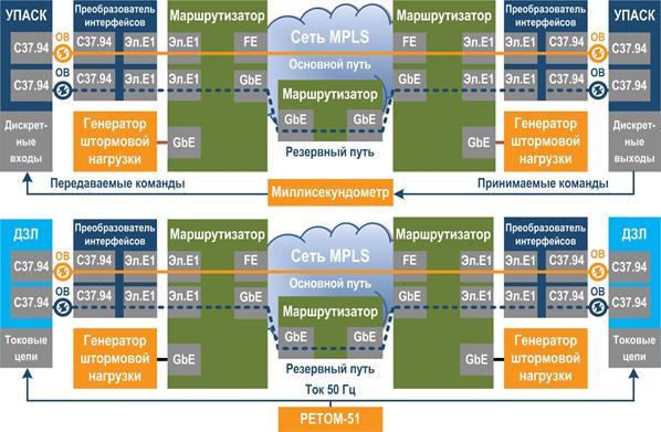 Рис. 8. Испытания УПАСК и ДЗЛ в сети MPLS