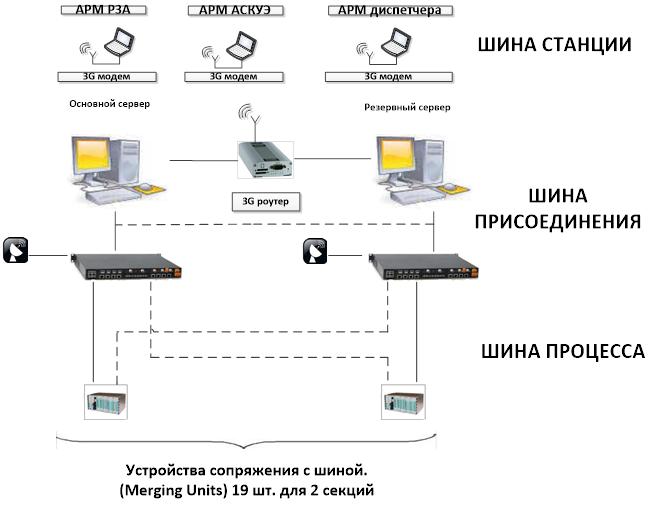 Структурная схема работы iSAS