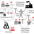 Ботнет изкондиционеров иобогревателей может вызвать перебои вэнергоснабжении