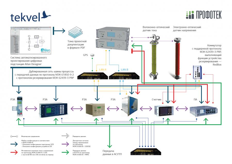 Структурная схема цифровой подстанции. Листовка