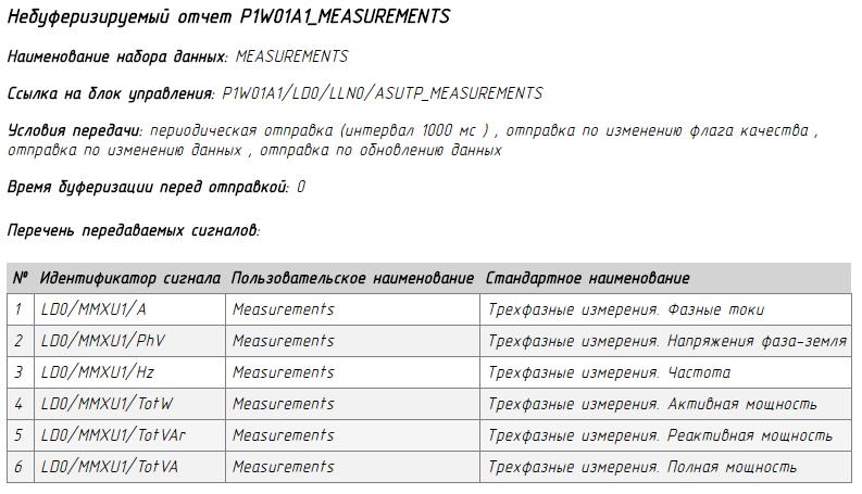 Отчёт о передаче данных в АСУ ТП
