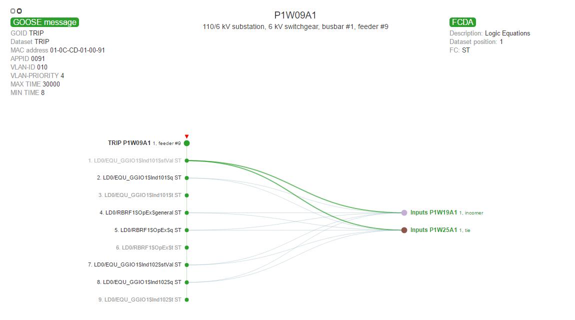 Раскрытие структуры набора данных передаваемого GOOSE-сообщения с обозначением подписчиков