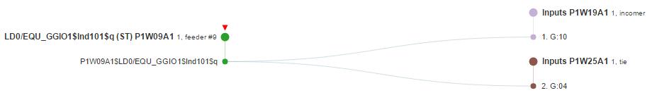 Назначение элементов набора данных GOOSE-сообщения на внутренние сигналы подписчиков