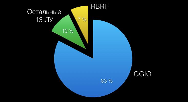 Рис. 3 - Классы ЛУ, передаваемые посредством сервиса GOOSE