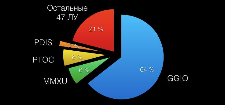 Рис. 2 - Классы ЛУ, передаваемые посредством сервиса отчётов