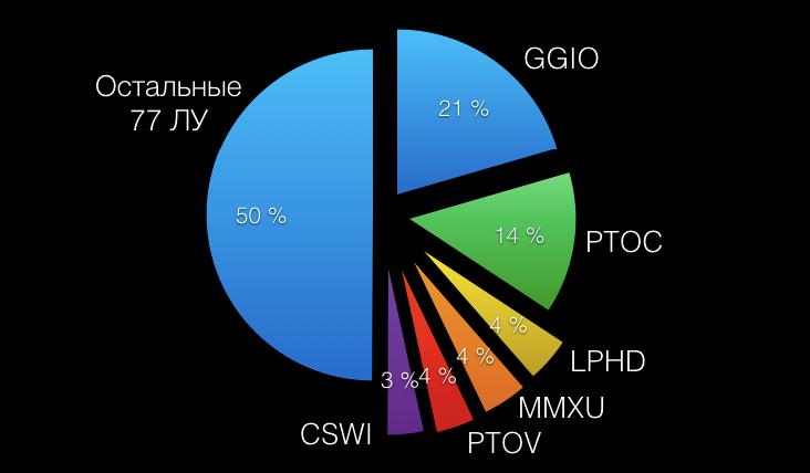 Рис. 1 - Процент использования логических узлов различного класса