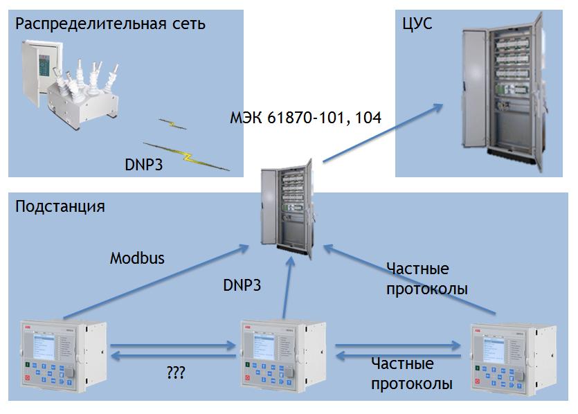 Схема организации передачи данных