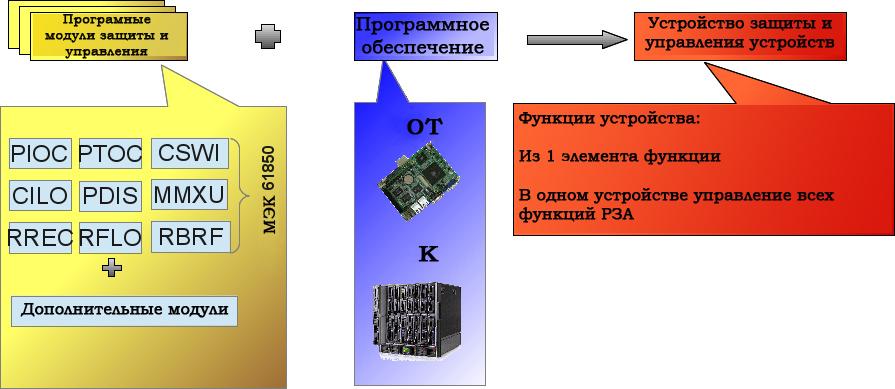 Рисунок 2: Аппаратно-независимая система со свободным размещением функций