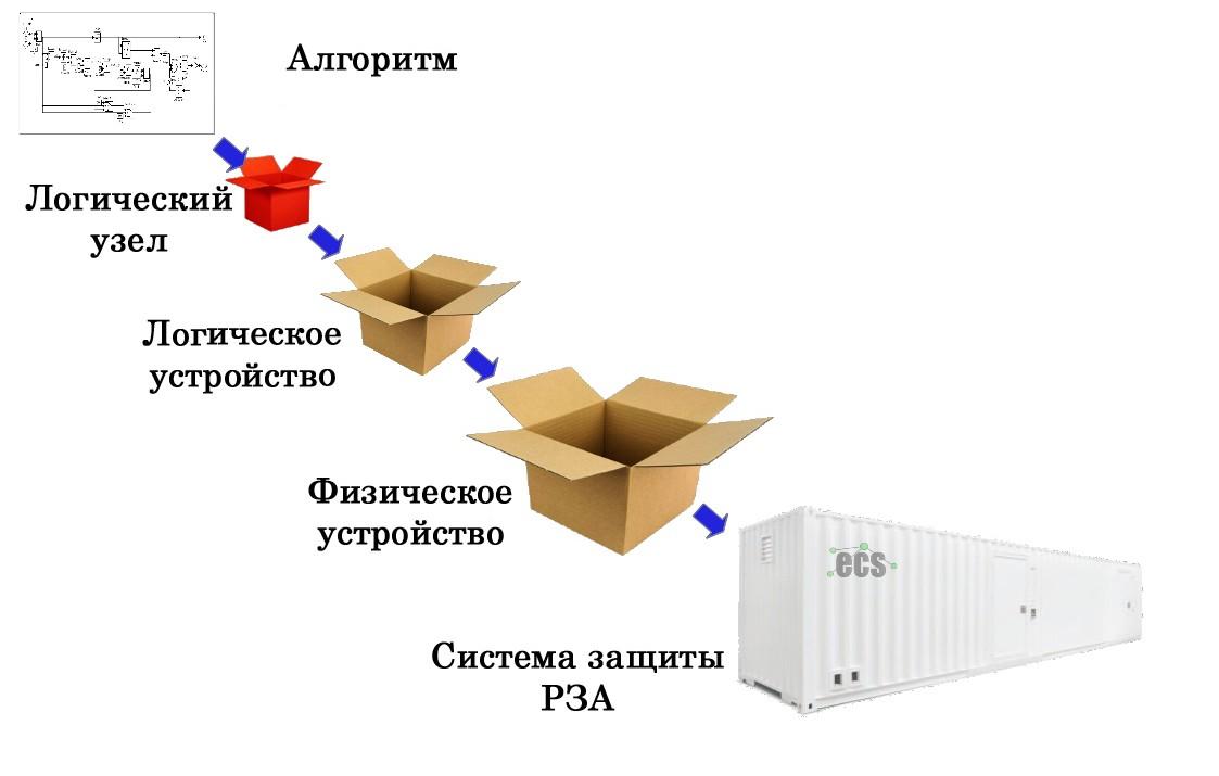 Рисунок 3: Принцип создания системы защиты и управления