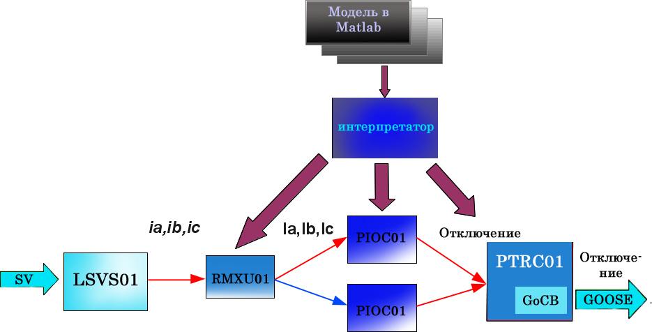Рисунок 5: Взаимодействие модулей (LNodes) в составе системы
