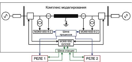 Рисунок 1. Схема подключения комплекса RTDS к цифровым РЗА по шине процесса и шине подстанции с использованием плат GTNET