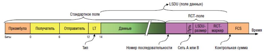 Рис. 2. Добавление трейлера PRP в Ethernet-фрейм.