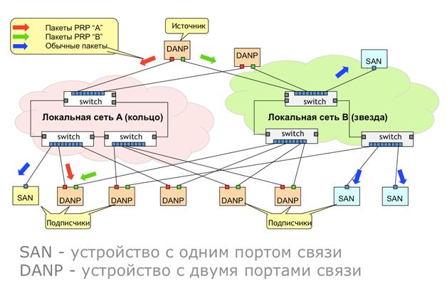 Рис. 1. Использование протокола PRP.