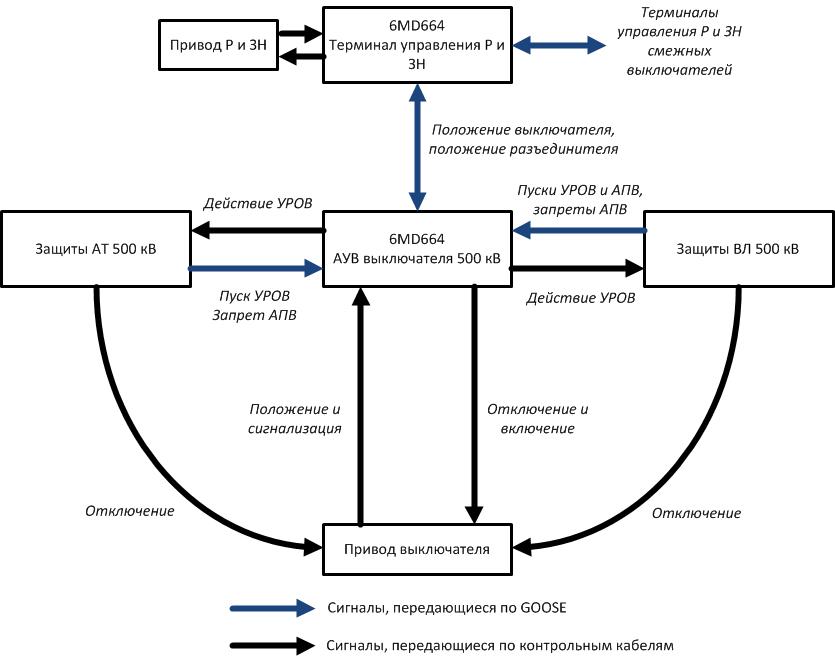 Рис. 2. Структурная схема обмена дискретными сигналами РЗА на ПС 500 кВ Бескудниково.