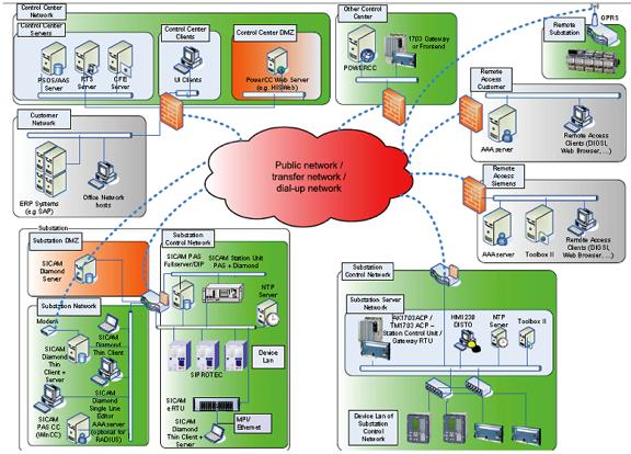 Рис. 3. Защита сетей передачи данных способом сегментирования.