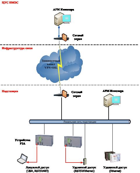 Рис. 2. Способы реализации терминального доступа.