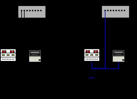Подключение устройства РЗА через модуль SICAM IO // Изображение: © Алексей Аношин | www.digitalsubstation.ru