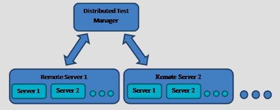 DistributedTestManager