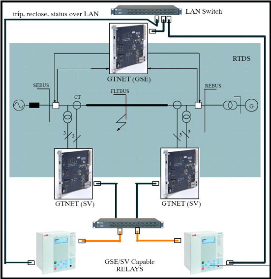IEC61850Testing