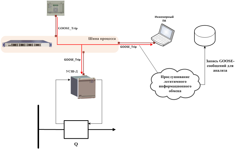 ProcessBusCyberSecurity