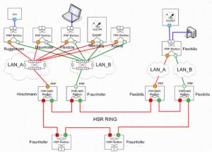 PRP/HSR-test