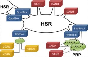 HSR/PRP