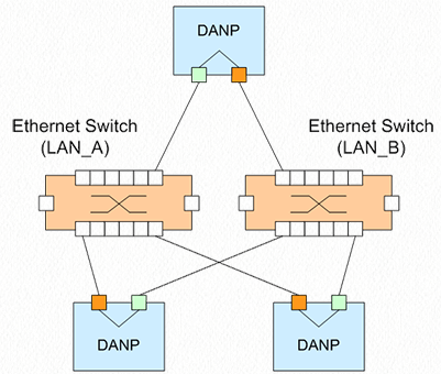 PRP on switches