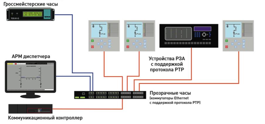 Рис. 4. Топология сети Ethernet, в которой могут применяться протоколы NTP и PTP. При использовании протокола PTP требуется применение специальных коммутаторов.